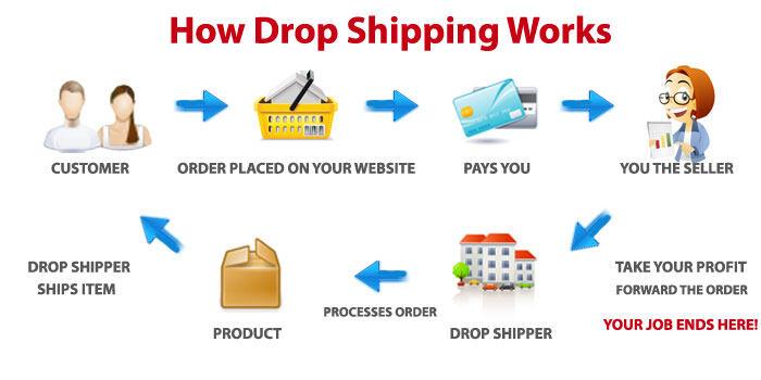 dropship-flow